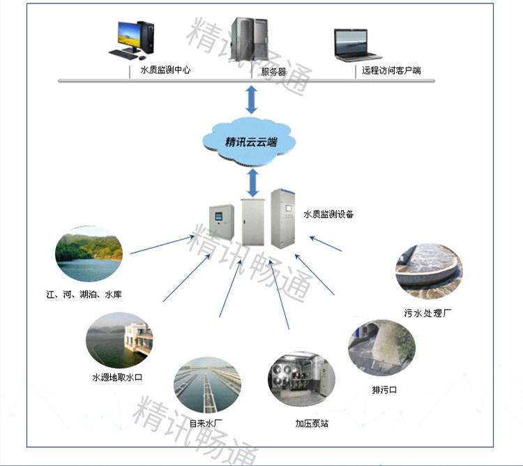 污水监测拓扑图